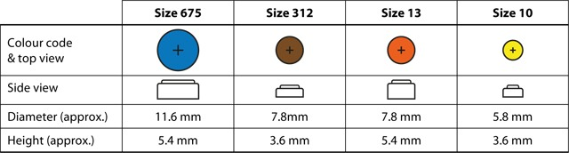 FYE-battery-sizes