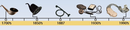 history-of-hearing-aids-timeline
